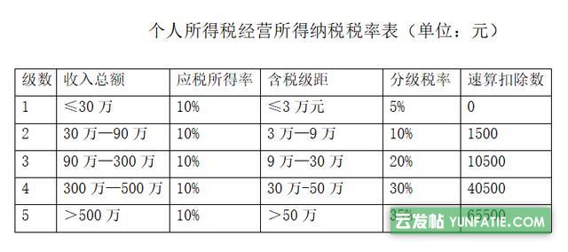 上海个独核定征收变化多端_还有哪里可以核定?
